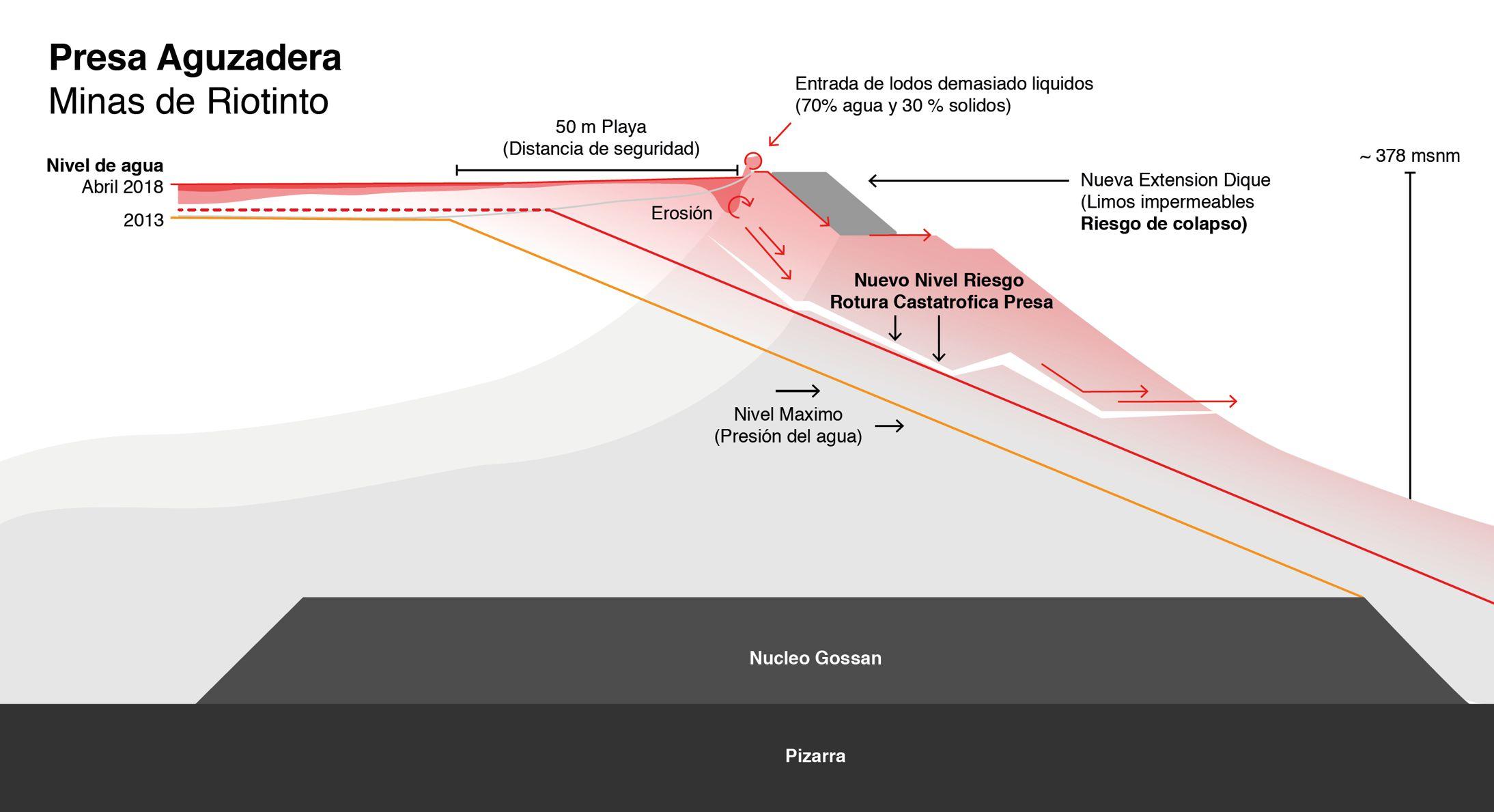 La rotura de la presa del Proyecto Riotinto podría provocar un ...