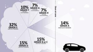 Las zonas de bajas emisiones permiten la entrada a vehículos diésel muy contaminantes
