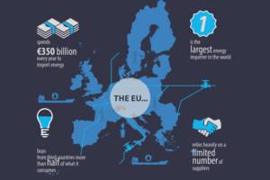 La Unión Europea rebaja aún más el objetivo de renovables para 2030