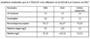 Piden expedientar a Aqualia por incumplimiento de contrato en la gestión de la EDAR Las Galeras