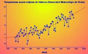 Setmana Europea per la Mobilitat Sostenible a La Ribera
