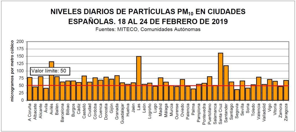 Fuente: www.ecologistasenaccion.org