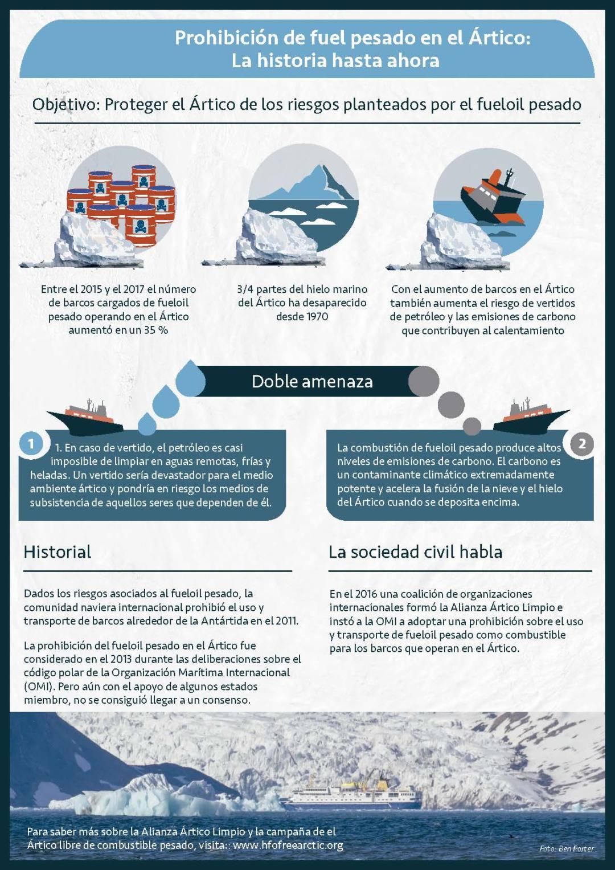 [Infografía] Prohibición del fuel pesado en el Ártico: la historia hasta ahora