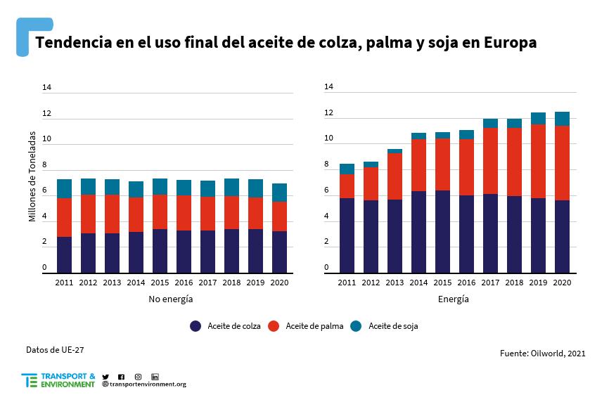 Gráfico de la tendencia en el uso final del aceite de colza, palma y soja en Europa (OILWORLD, 2021)
