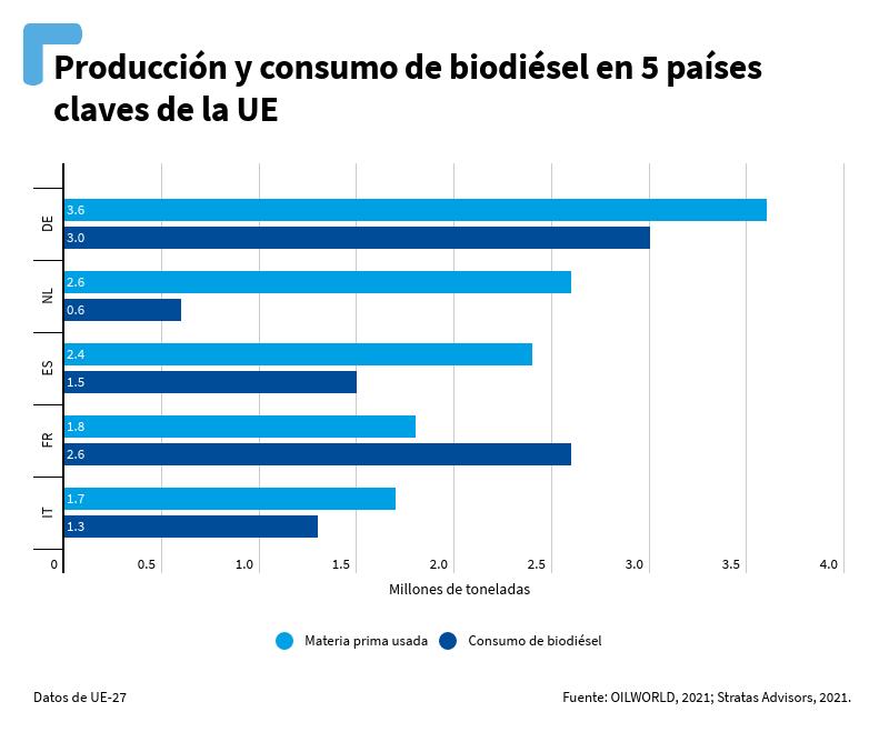Gráfico de producción y consumo de biodiésel en 5 países claves de la UE