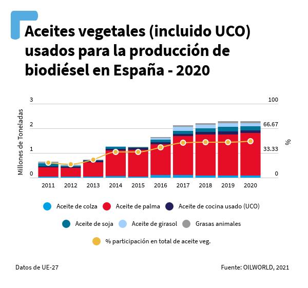Gráfico de aceites vegetales (incluido UCO) usados para la producción de biodiésel en España (2020)