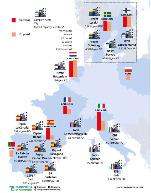 Gráfico de las capacidades de producción de HVO instaladas y propuestas en 2020