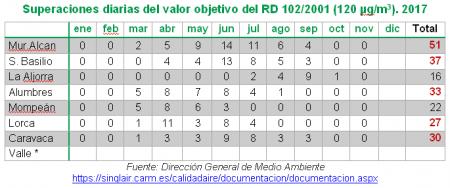 Tabla 1. Contaminación por Ozono en la Región de Murcia en 2017